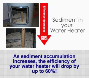 Sediment accumulation in a water heater reduces efficiency by up to 60 percent.
