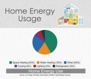 Home Energy Usage (2)