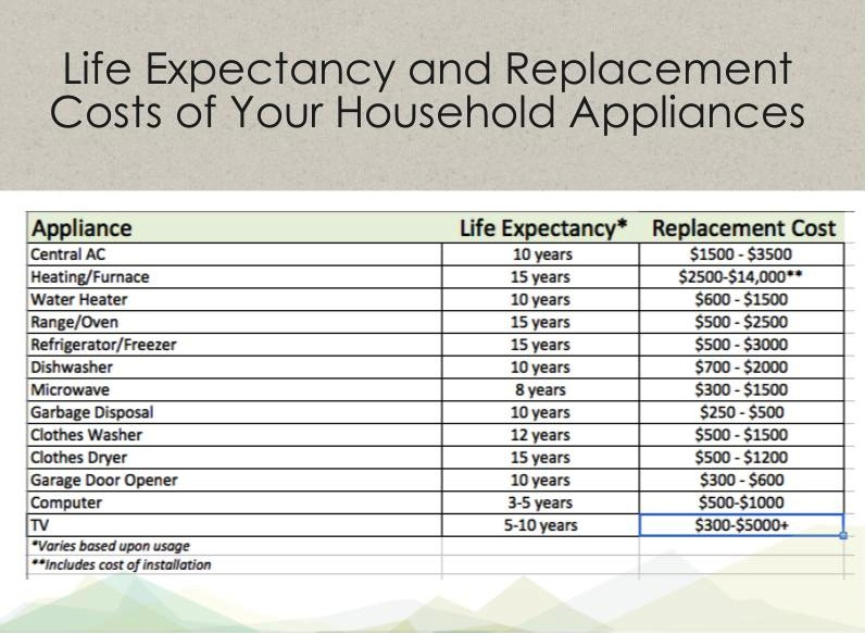 Image Result For Cost To Replace Hvac